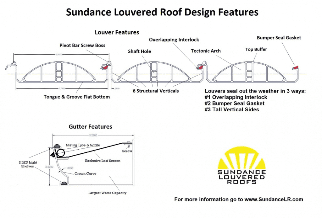 Sundance Louvered Roof Design Features